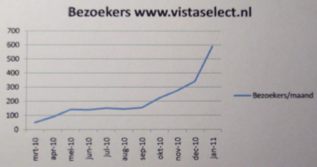 Bezoekers www vistaselect nl