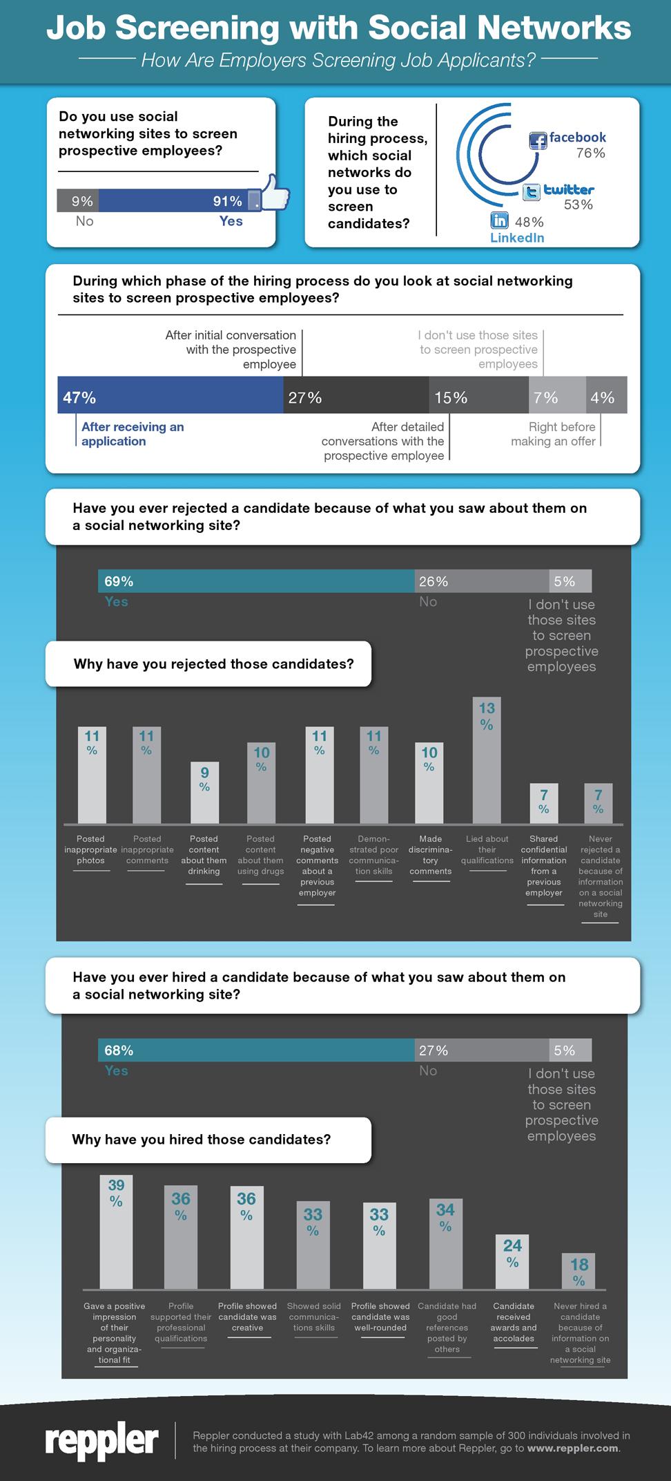 Infographic_SocialCV