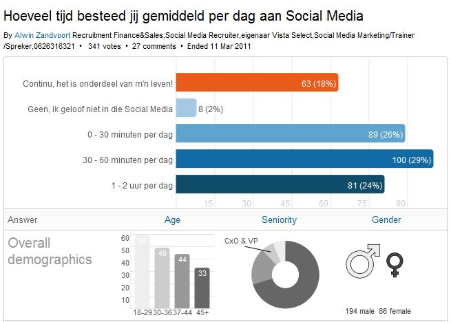 LinkedIn Polls - Hoeveel tijd besteed jij gemiddeld per dag aan Social Media