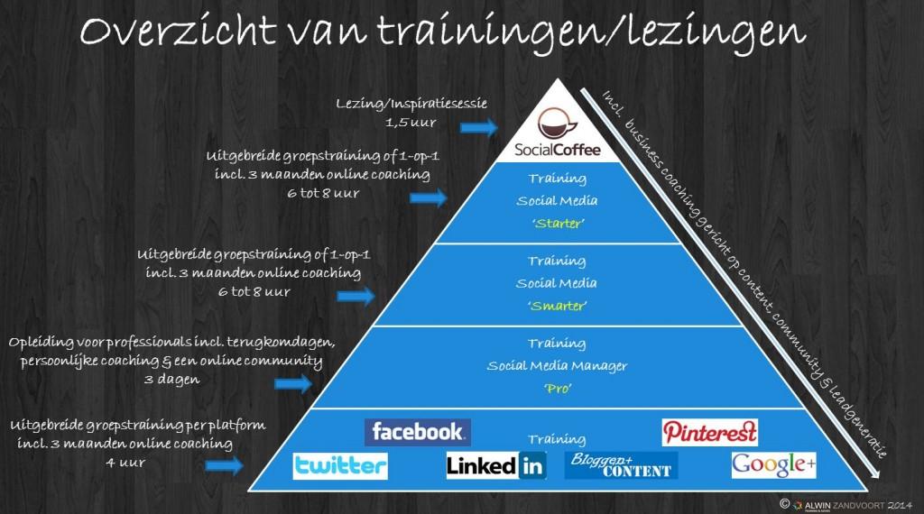 Overzicht trainingen en lezingen Social Media Alwin Zandvoort