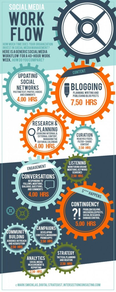 Social Media Workflow Training Social Media Manager Alwin Zandvoort